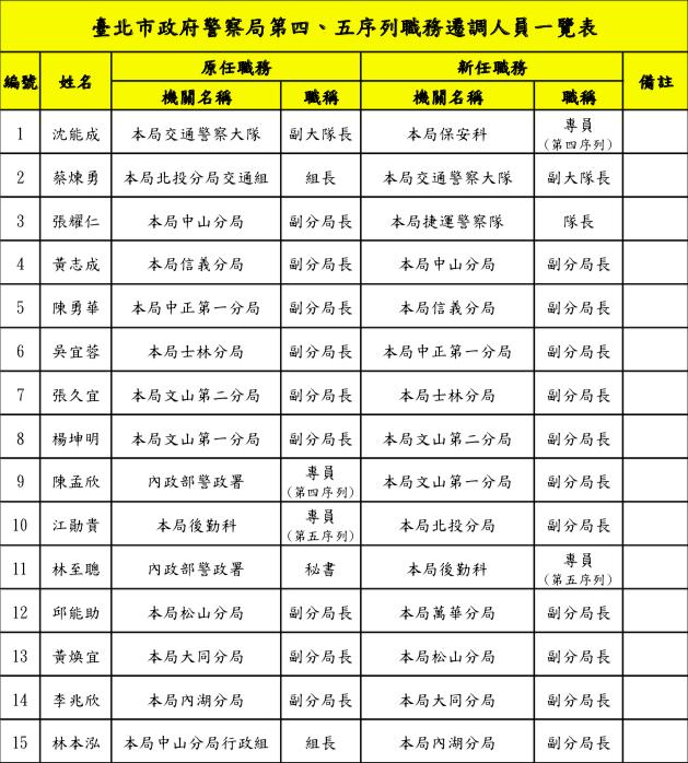 台北市警局今天發布15名中階警官人事異動。記者李隆揆/翻攝