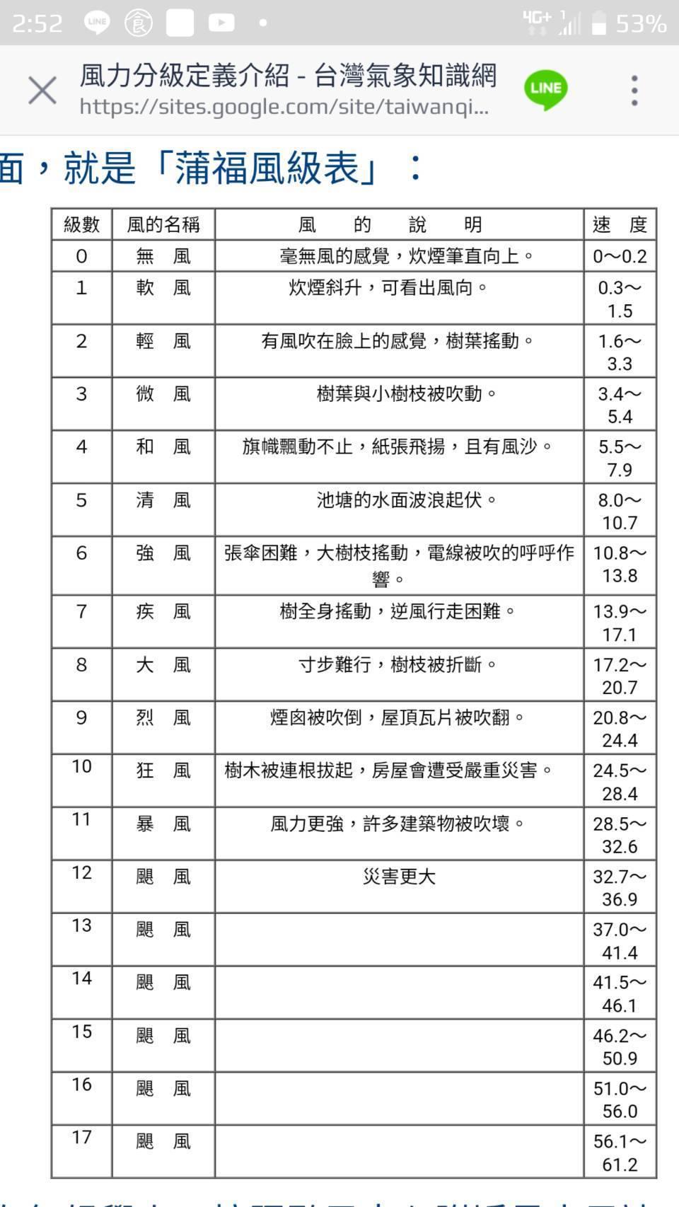 「蒲福風級表」。圖/北市府提供