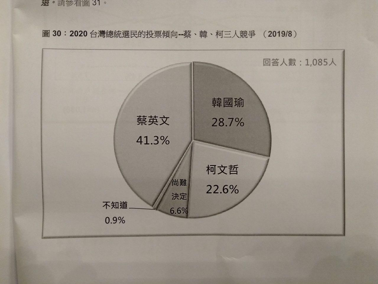 台灣民意基金會發佈8月份民意調查,指出若蔡英文總統與高雄市長韓國瑜在明年總統大選...