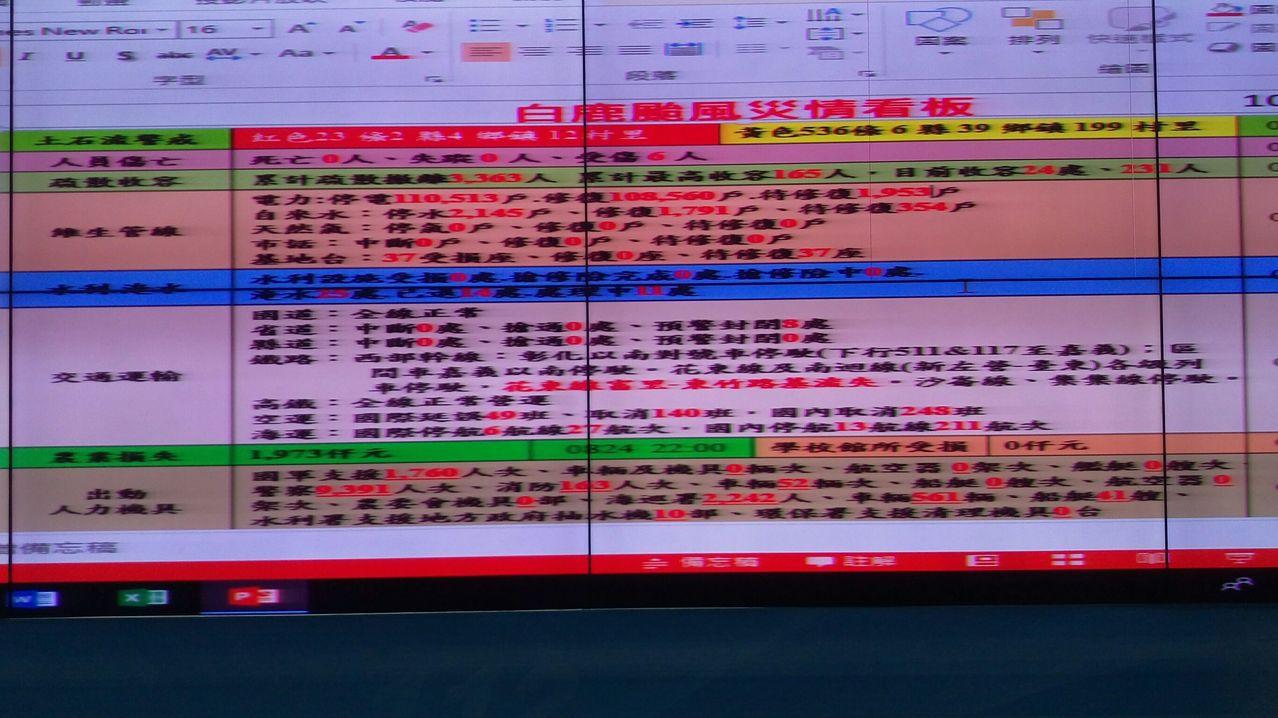 白鹿颱風襲台造成6人受傷,停電戶最多達11萬餘戶。記者王長鼎/攝影