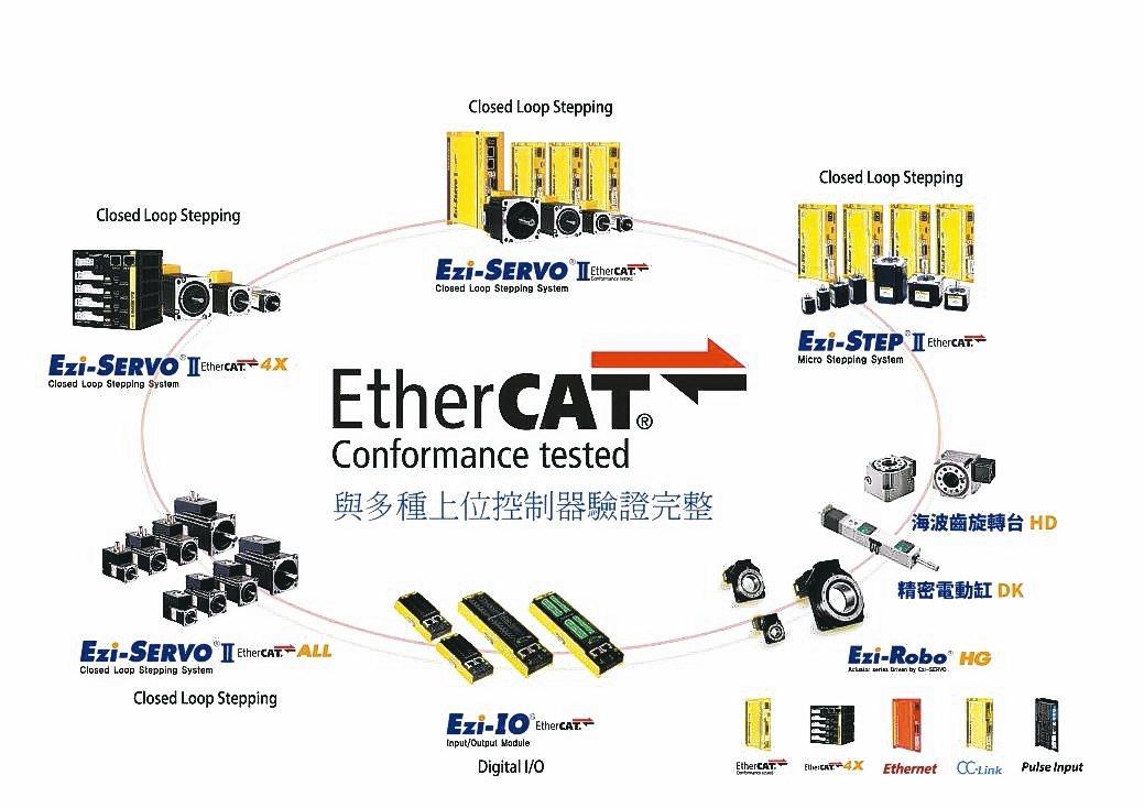 司麥德發表Ezi-SERVO II EtherCAT步進伺服馬達與多種上位控制器...