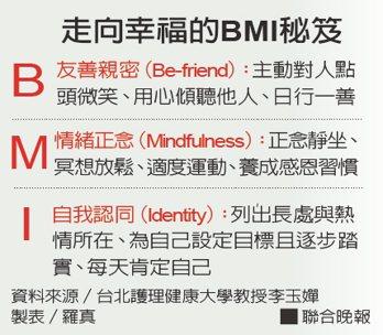 走向幸福的BMI秘笈資料來源/台北護理健康大學教授李玉嬋 製表/羅真