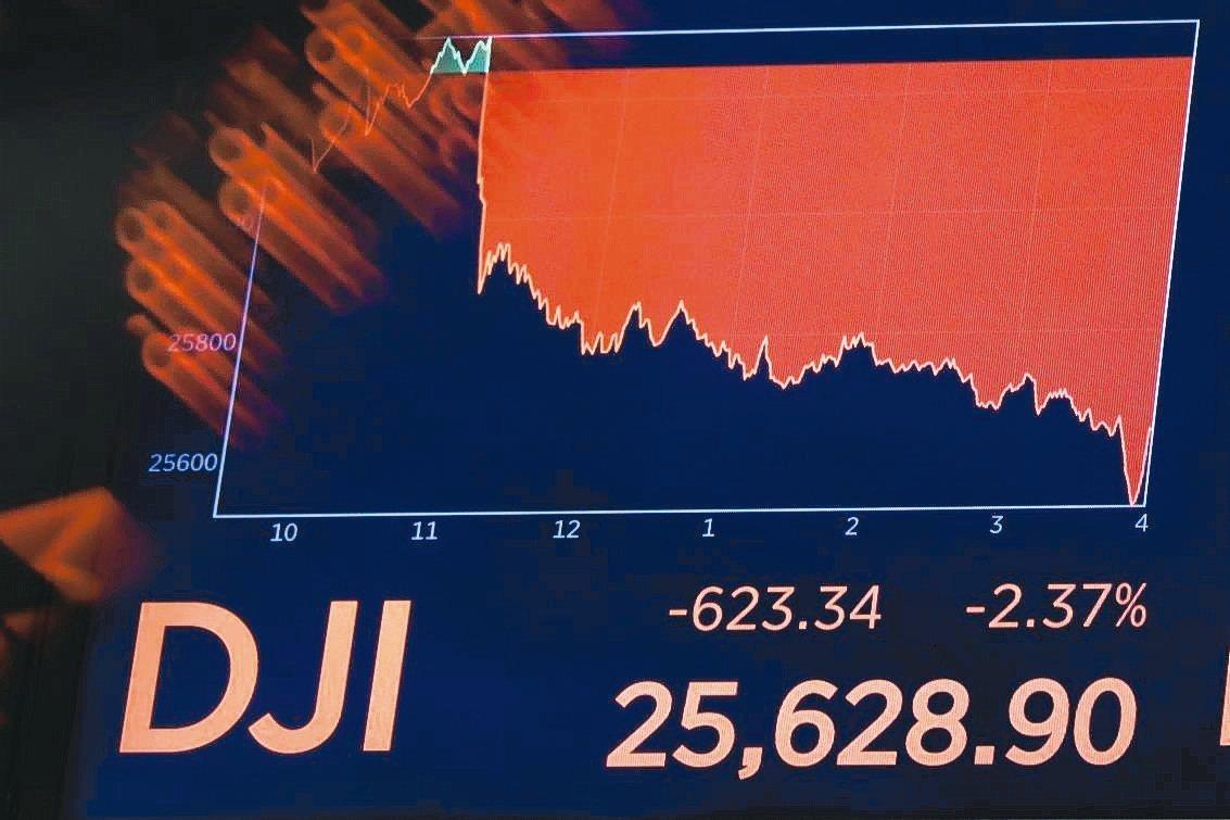 美中關稅戰再升火,美債殖利率又倒掛,恐慌指數VIX飆,道瓊指數上周五重挫623點...