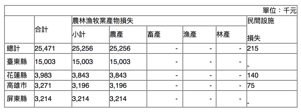 白鹿颱風造成各縣市農損,台東縣損失1500萬元最嚴重。圖/農糧署提供