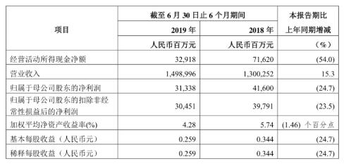 中國石化上半年營收人民幣1.49兆元,增15.3%;淨利潤人民幣313.38億元...