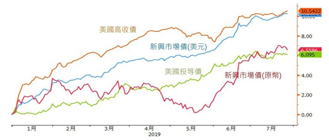 2019年以來債券市場表現(至7/26)。富邦證券/提供