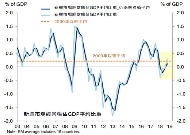 新興國家經常帳佔GDP比重。富邦證券/提供