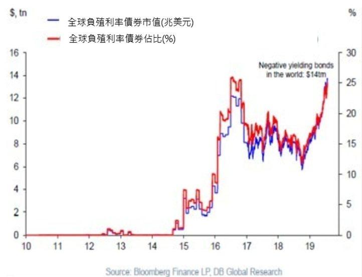 全球負殖利率債券統計。富邦證券/提供