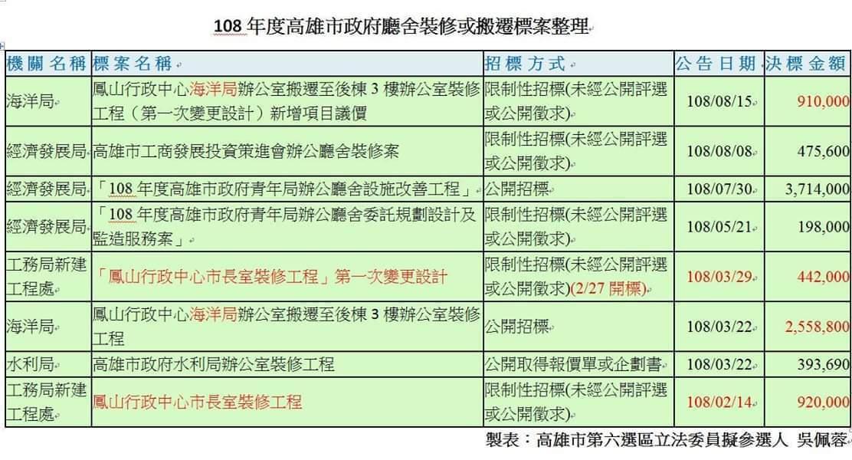 宣布參選高雄市第6選區立委的促轉會前副研究員吳佩蓉在臉書指出,今年3月高雄市新聞...