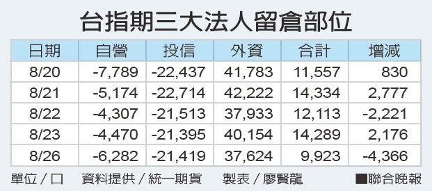 台指期三大法人留倉部位 資料提供/統一期貨 製表/廖賢龍
