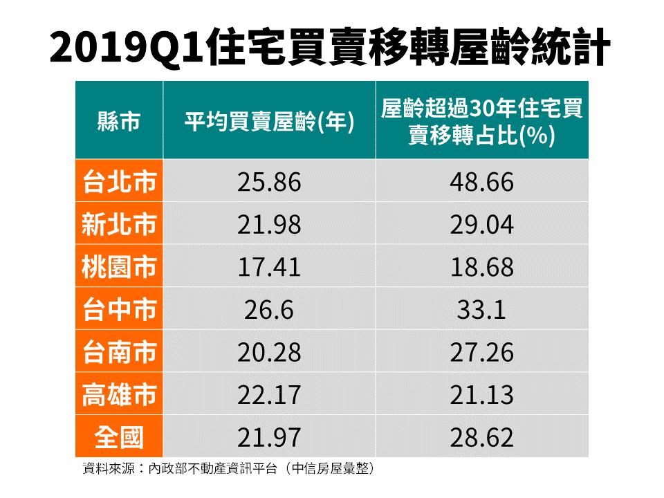 2019Q1住宅買賣移轉屋齡統計表。圖/中信房屋提供