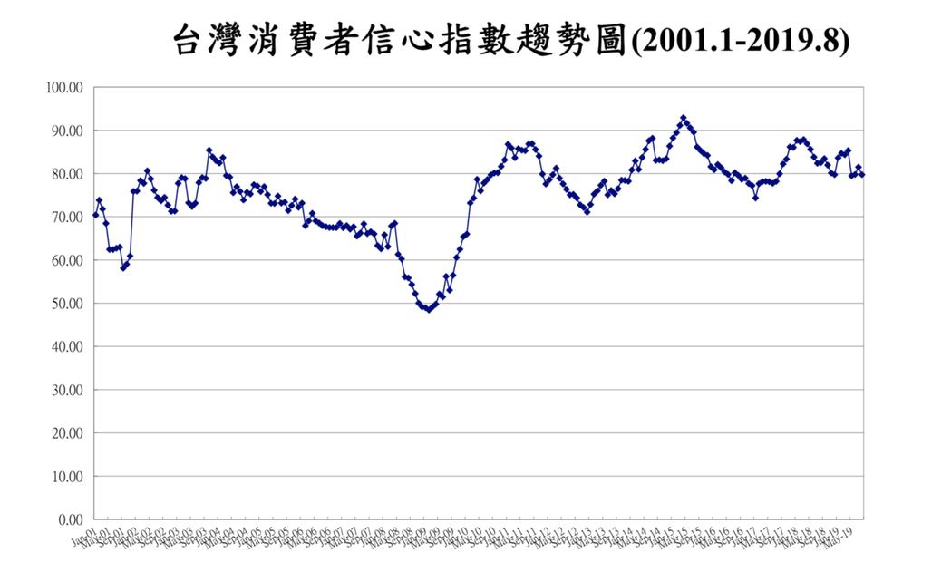 中央大學台經中心今27日發布8月消費者信心指數(CCI),降至79.74點。 圖...