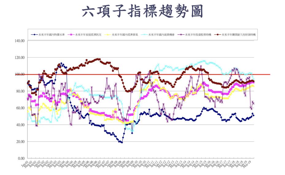 8月CCI的六項子指標全數走跌,下降最多的子指標為「就業機會」,唯一上升為「未來半年國內經濟景氣」。圖/中央大學台經中心提供