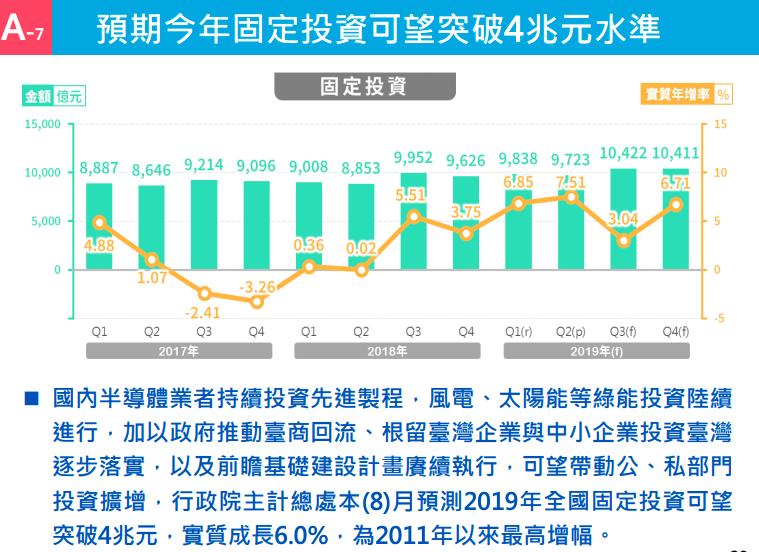 經濟部統計處指出,2019年我國固定投資有望突破4兆元,實質成長上看6%,創2011年以來最大增幅。圖/經濟部提供