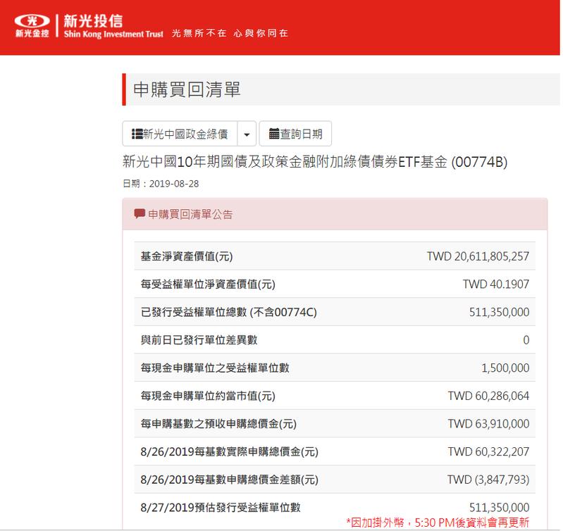 新光中國政金綠債ETF規模成長快速,28日起將加掛人民幣級別,未來新台幣、人民幣都可交易。資料來源:新光投信官網