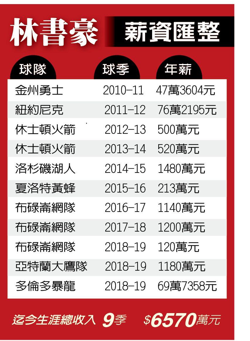 林書豪場內外收入投資分析 劉孝文