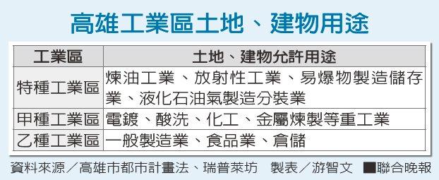 影/環團:居民受夠了!高雄大社工業區速降編