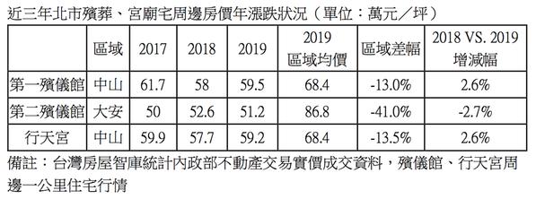 近3年北市殯葬、宮廟宅周邊房價年漲跌表。圖/台灣房屋智庫提供