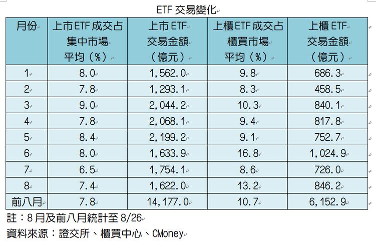 ETF交易變化 資料來源:證交所、櫃買中心、CMoney