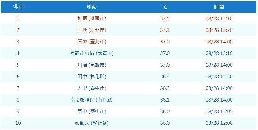 熱啊!彰化縣今天最高溫是36.4度