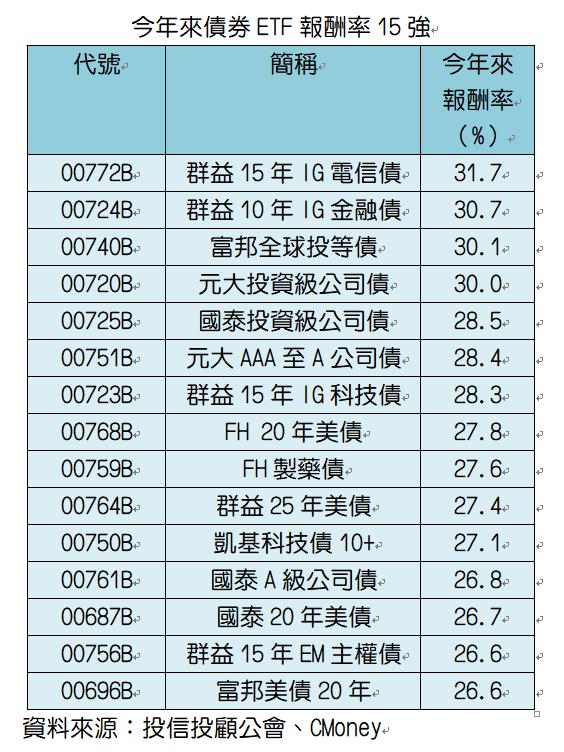 今年來債券ETF報酬率概況