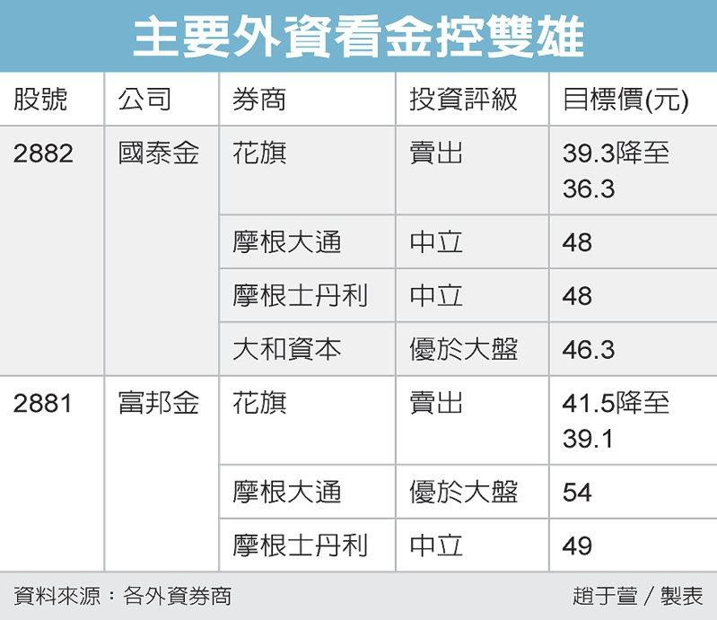 主要外資看金控雙雄 圖/經濟日報提供