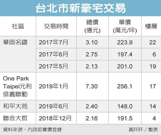 台北市新豪宅交易 圖/經濟日報提供