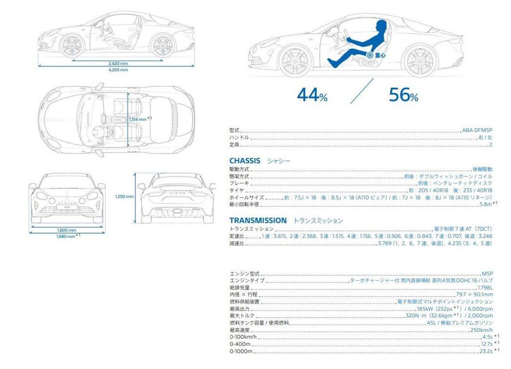 Alpine A110 規格表。 摘自Alpine.jp