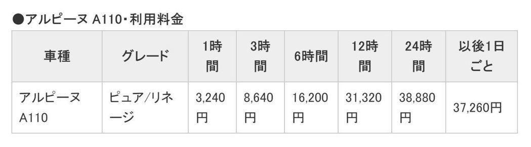 Alpine A110租賃價位表。 摘自Car Watch.jp