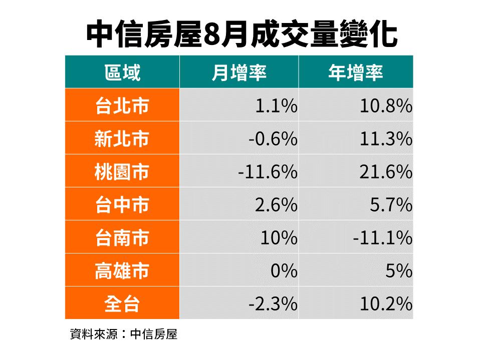 8月六都房市交易量統計表。圖/中信房屋提供