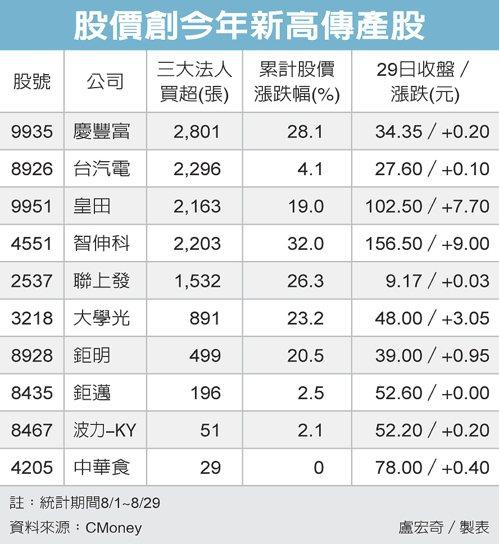 股價創今年新高傳產股 圖/經濟日報提供