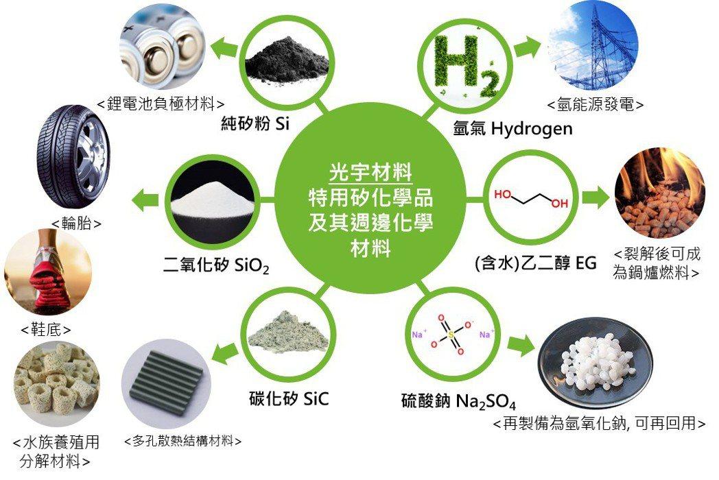 光宇材料循環經濟高值化示意圖。 光宇材料/提供