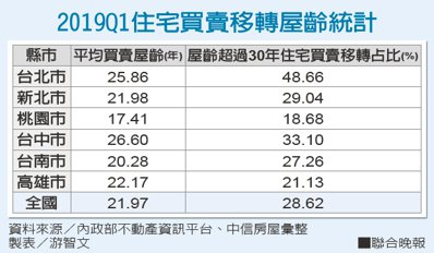 2019Q1住宅買賣移轉屋齡統計資料來源/內政部不動產資訊平台、中信房屋彙整...