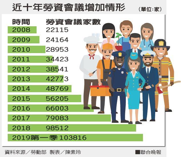 近十年勞資會議增加情形資料來源/勞動部 製表/陳素玲