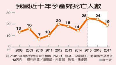 我國近十年孕產婦死亡人數資料來源/衛福部、內政部 製表/陳婕翎