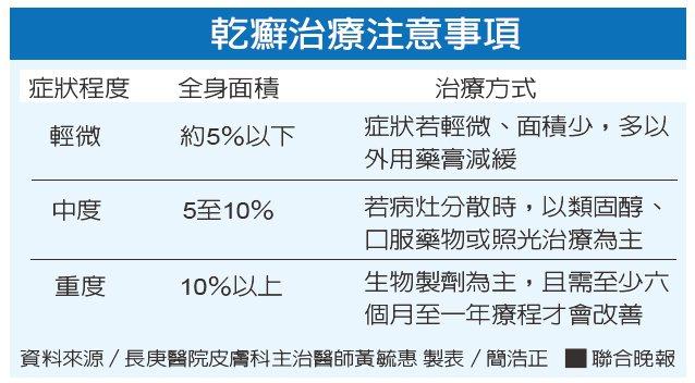 乾癬治療注意事項資料來源/長庚醫院皮膚科主治醫師黃毓惠 製表/簡浩正