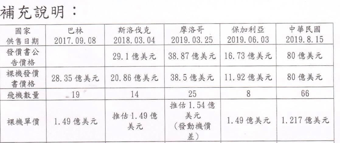 民進黨立委王定宇於臉書貼文披露F-16 C/D戰機價格比較表。圖/擷自王定宇臉書...