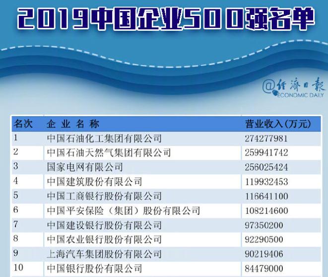 「2019中國企業500強榜單」前三強為中石化、中石油、國家電網。照片/北京經濟日報
