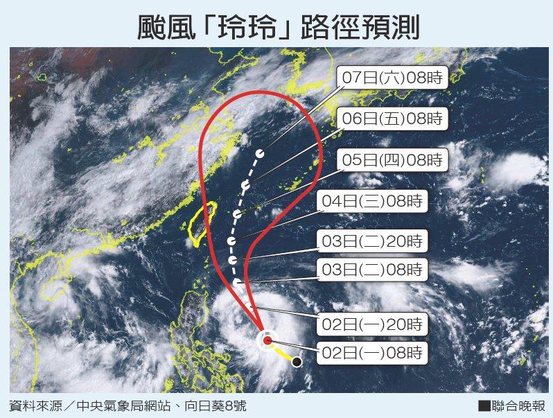 颱風「玲玲」路徑預測。 資料來源/中央氣象局網站、向日葵8號