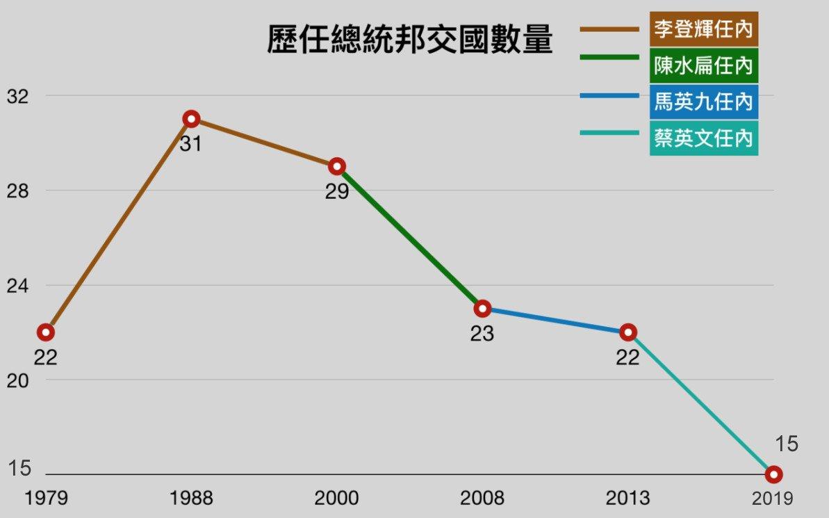 中華民國在1988年李登輝任內有高達31個友邦,如今只剩下15個。
