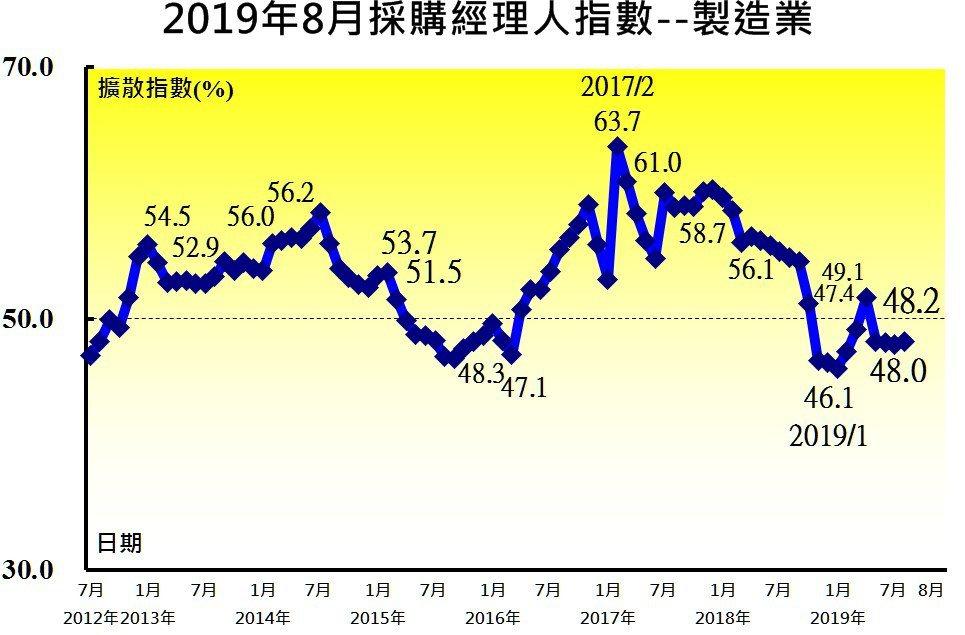 中經院今(2)日公布8月台灣製造業採購經理人指數(PMI)微幅攀升0.2至48....