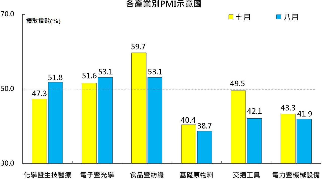 其中,製造業上游的基礎原物料產業PMI跌落至38.7,交通工具及電力機械產業也都...