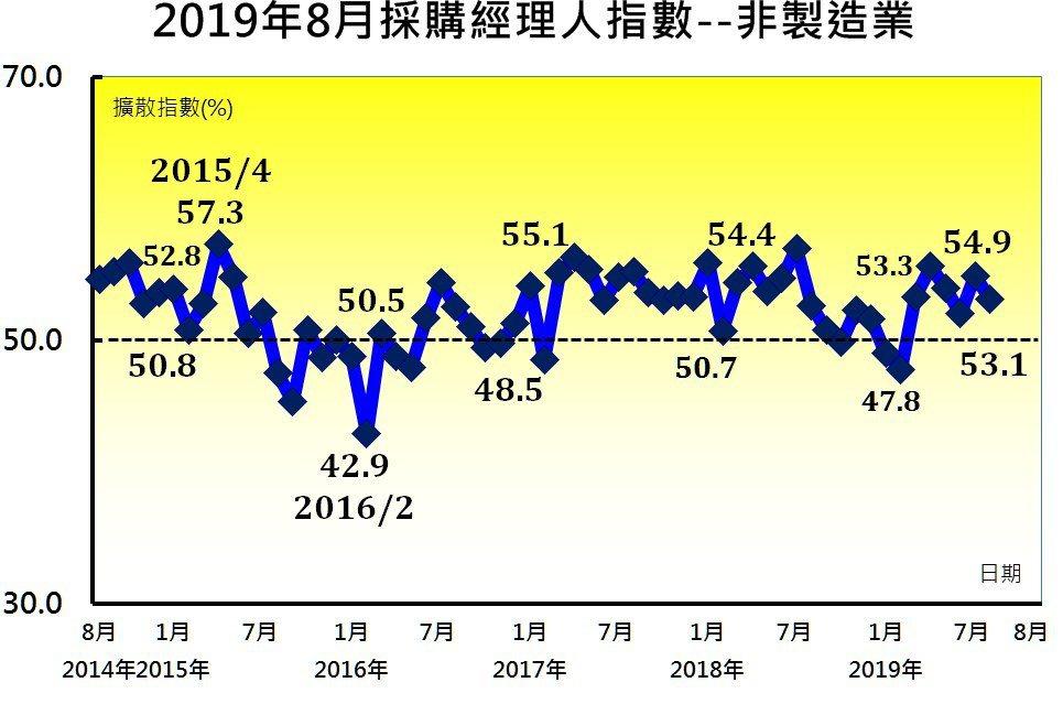 中經院今(2)日公布8月未經季節調整之NMI回跌1.8至53.1,維持連續半年的...
