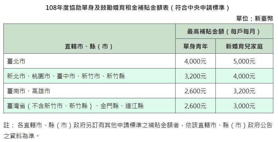 108年度協助單身及鼓勵婚育租金補貼金額表。圖/營建署提供