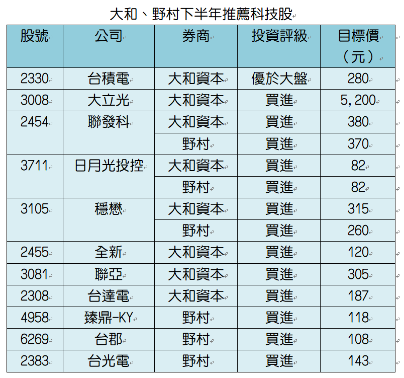 資料來源:各外資券商