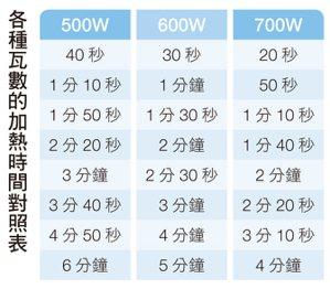 各種瓦數的加熱時間對照表。圖/台灣廣廈提供