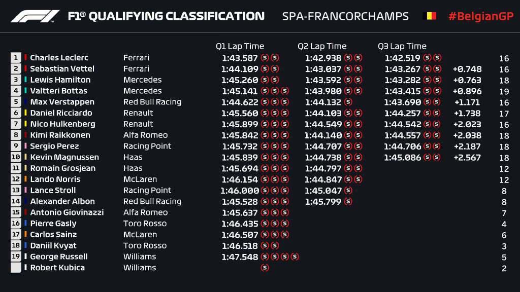 比利時大獎賽排位賽成績。 摘自F1