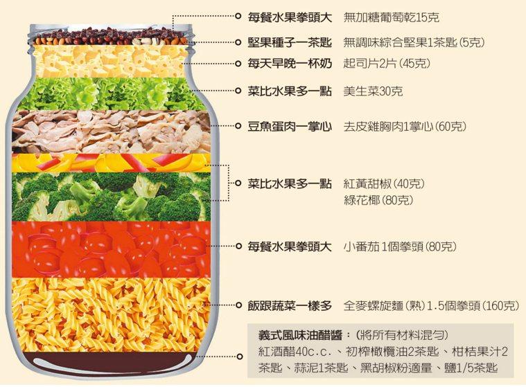 鼓勵長輩們餐餐「3好1巧」。 圖/衛福部國民健康署提供