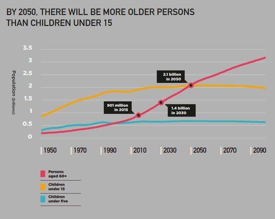 預計到2050年,全世界60歲以上的老年人將超過15歲以下的兒童。 圖/聯合國2...