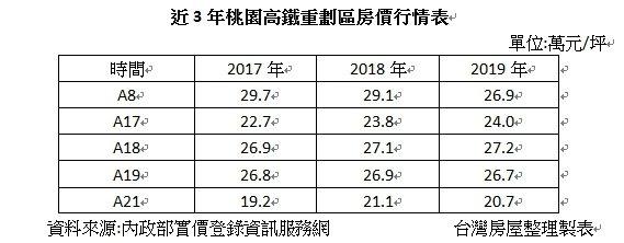 近3年桃園高鐵重劃區房價行情表。圖/台灣房屋智庫提供